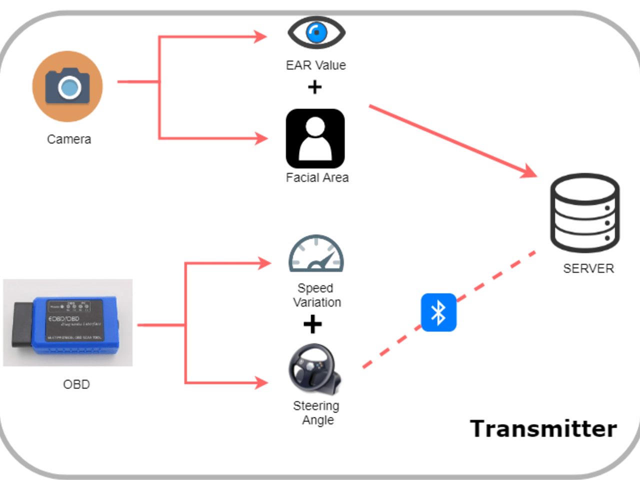 An Innovative and Real-time approach with alert to monitor