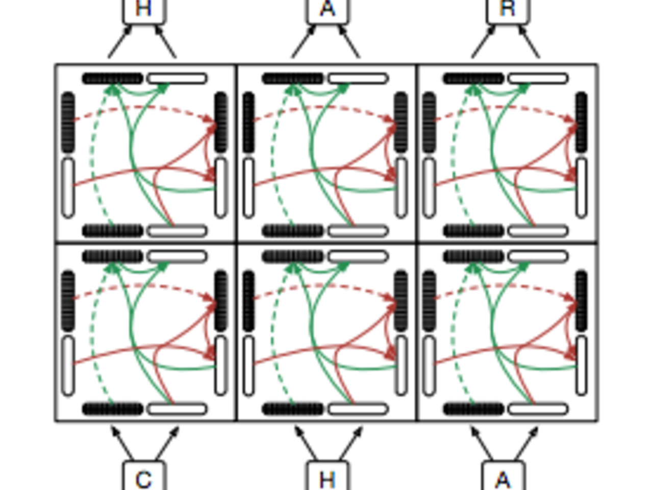 GridRNN in tensorflow