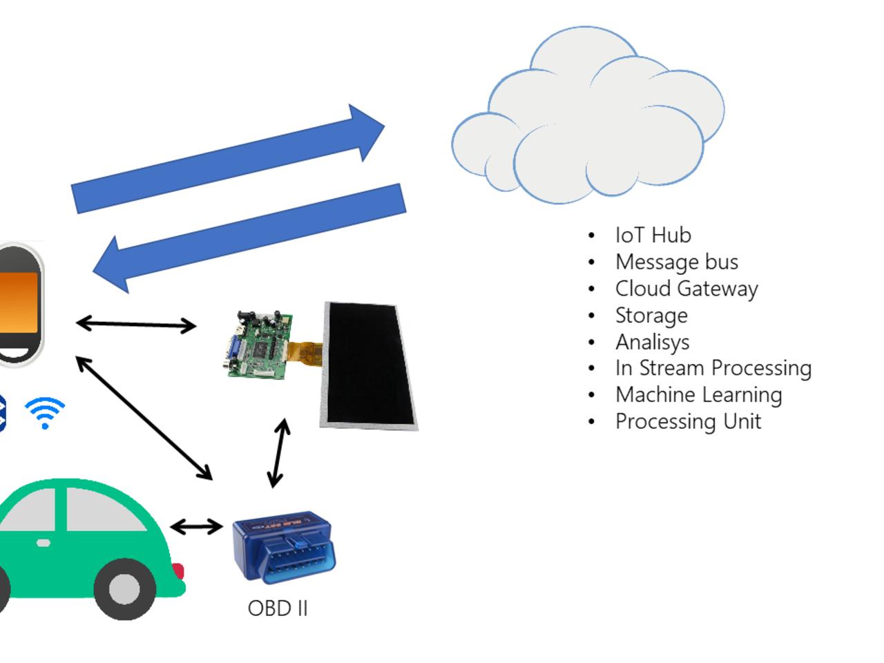 Auto sensor and entertainment center