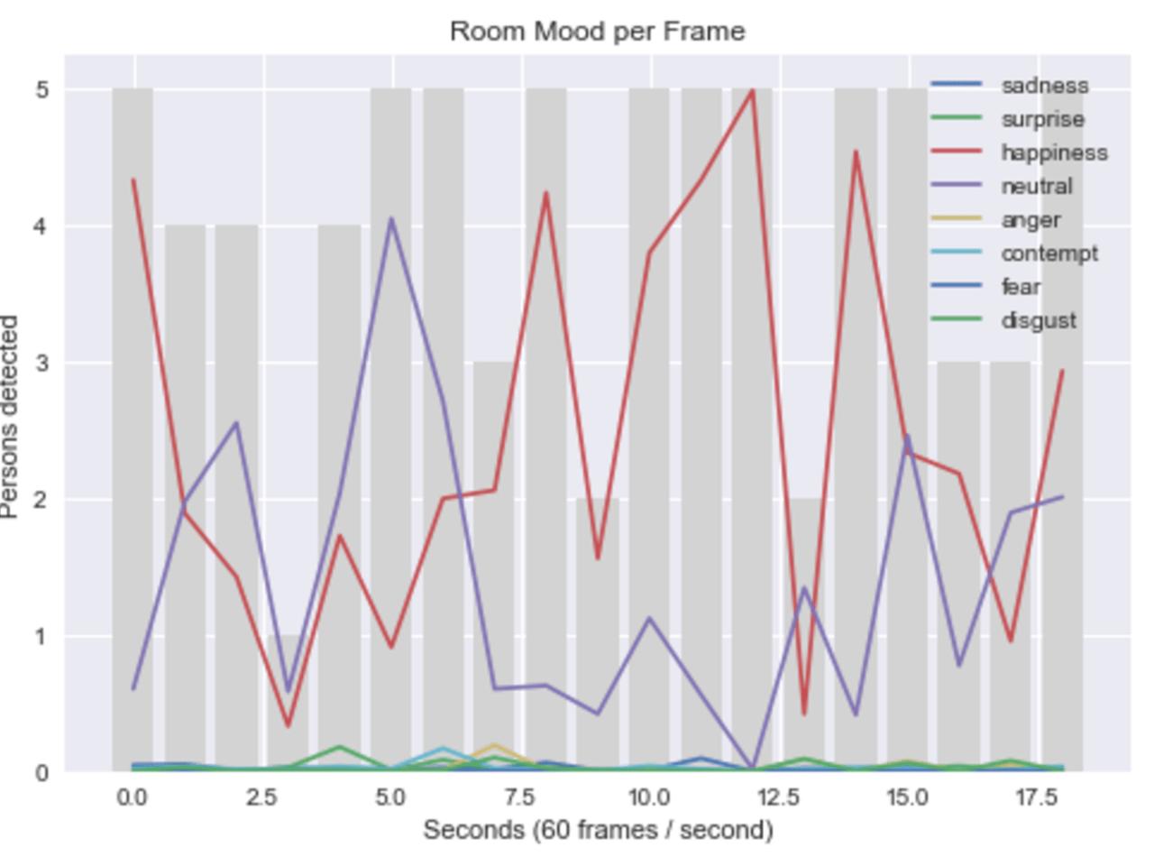 Party Pi (Group Dynamics Analytics)