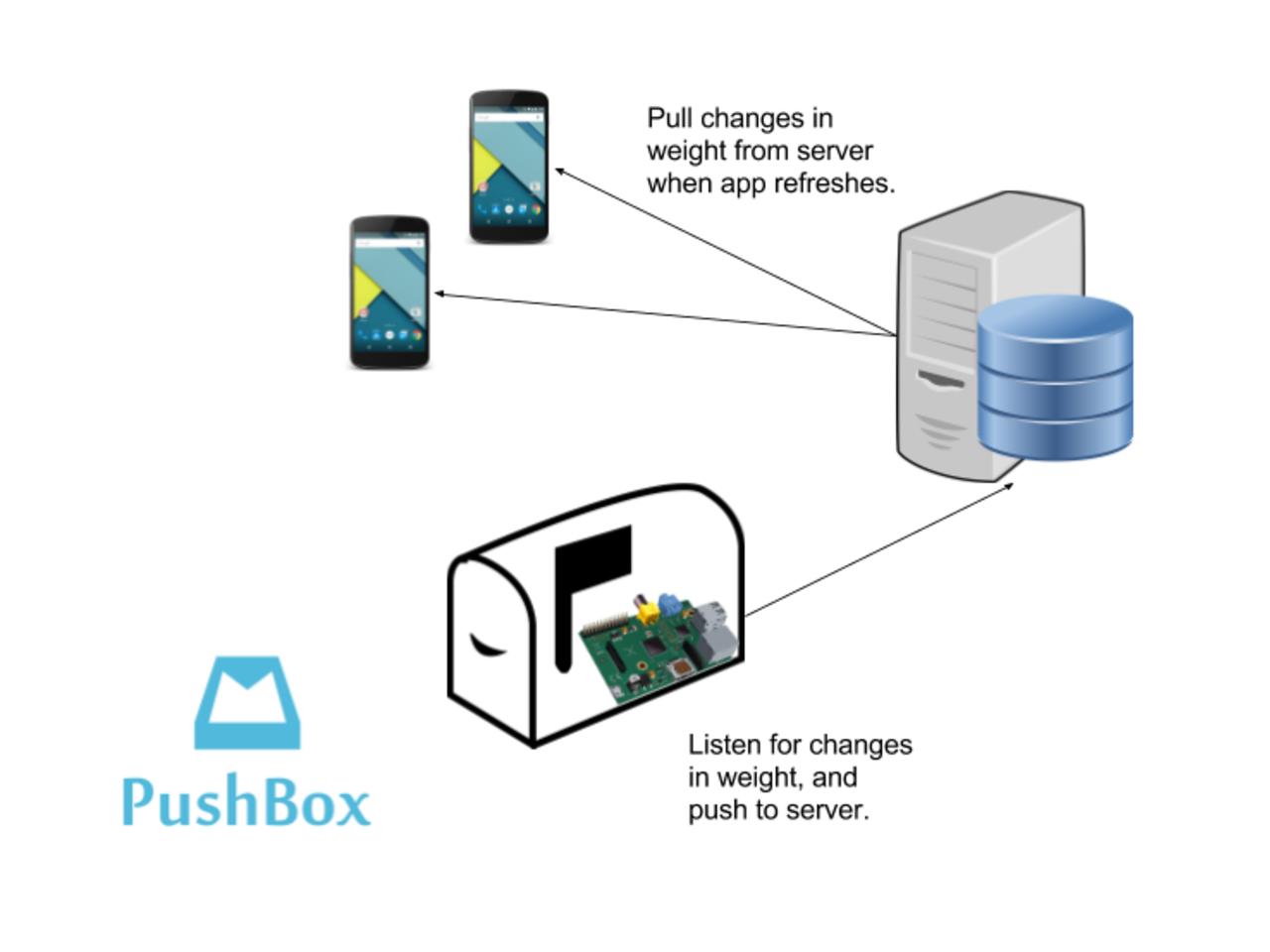 PushBox