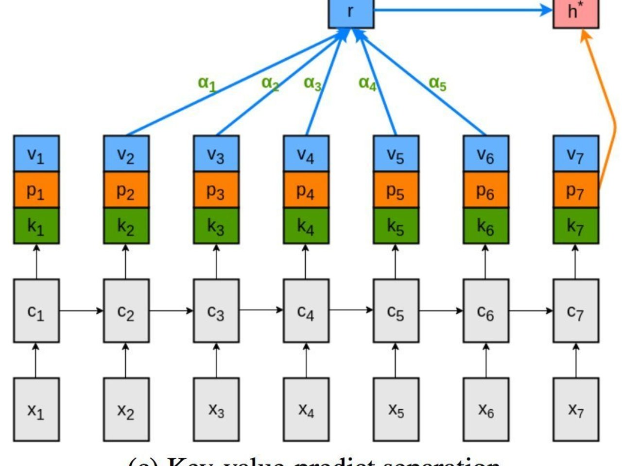 deeplearning-papernotes