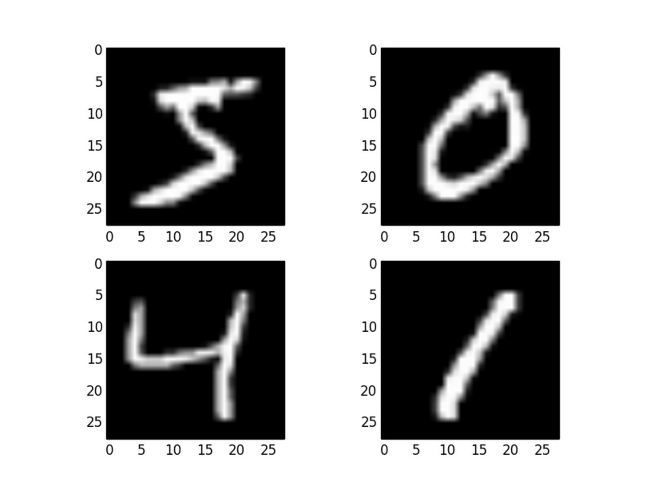 fashion Mnist datasets using CNN(tensorflow)