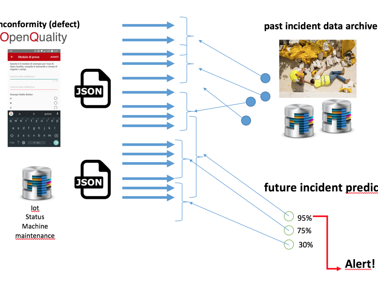 Movidius - Prediction of the future for accidents at work - quality management, data prediction