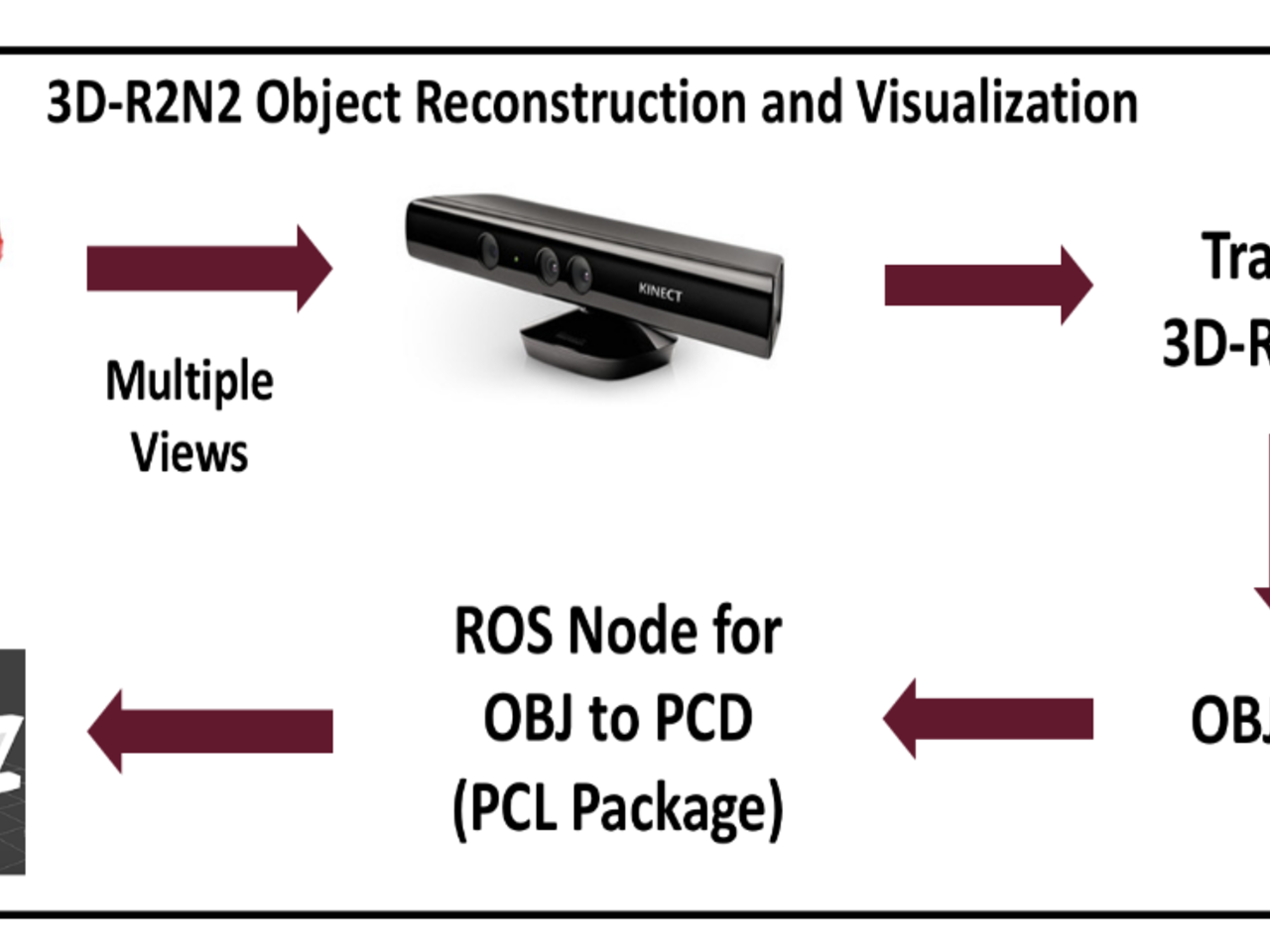 Multi view 3D Object Reconstruction using Deep Neural Networks