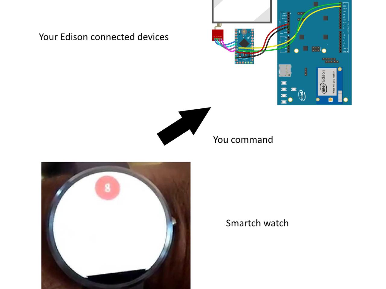 Smart Watch Automation