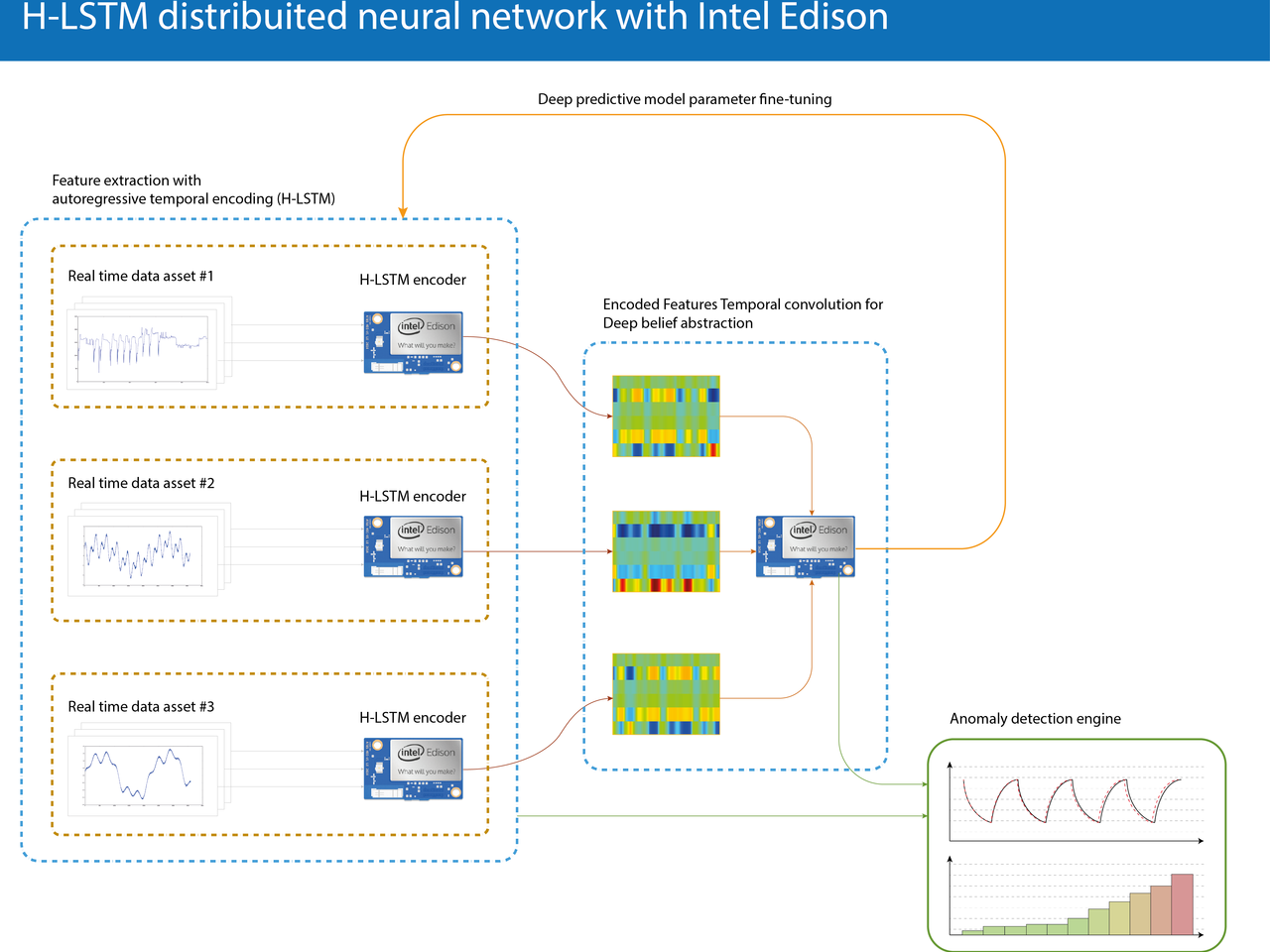 H-LSTM distribuited neural network with Intel Edison