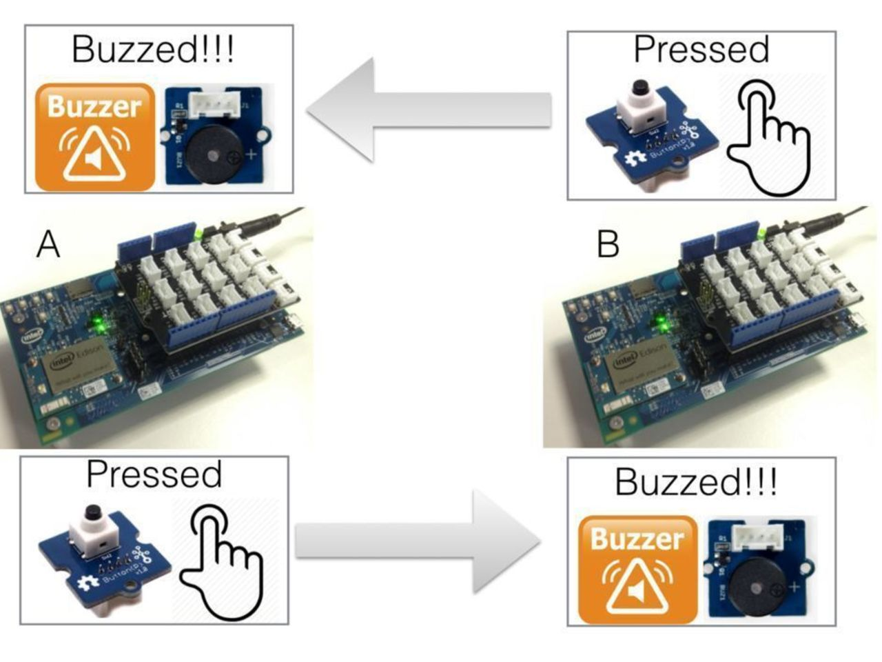 Two-way Panic Button and Buzzer with Intel Edison, NodeRed Restful API, Arduino Grove Sensors
