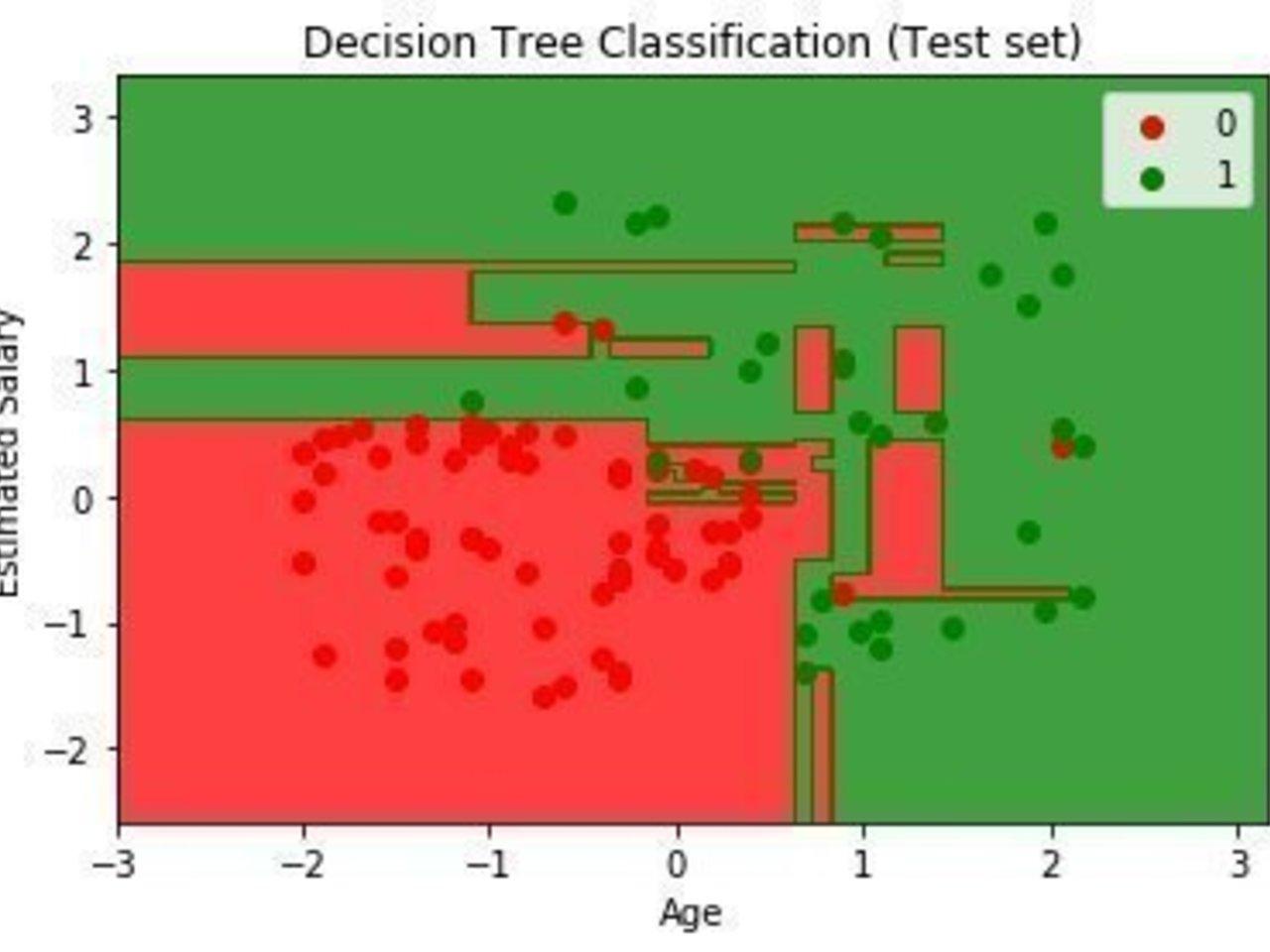 Car sales prediction using Decision Tree Classification | Intel DevMesh