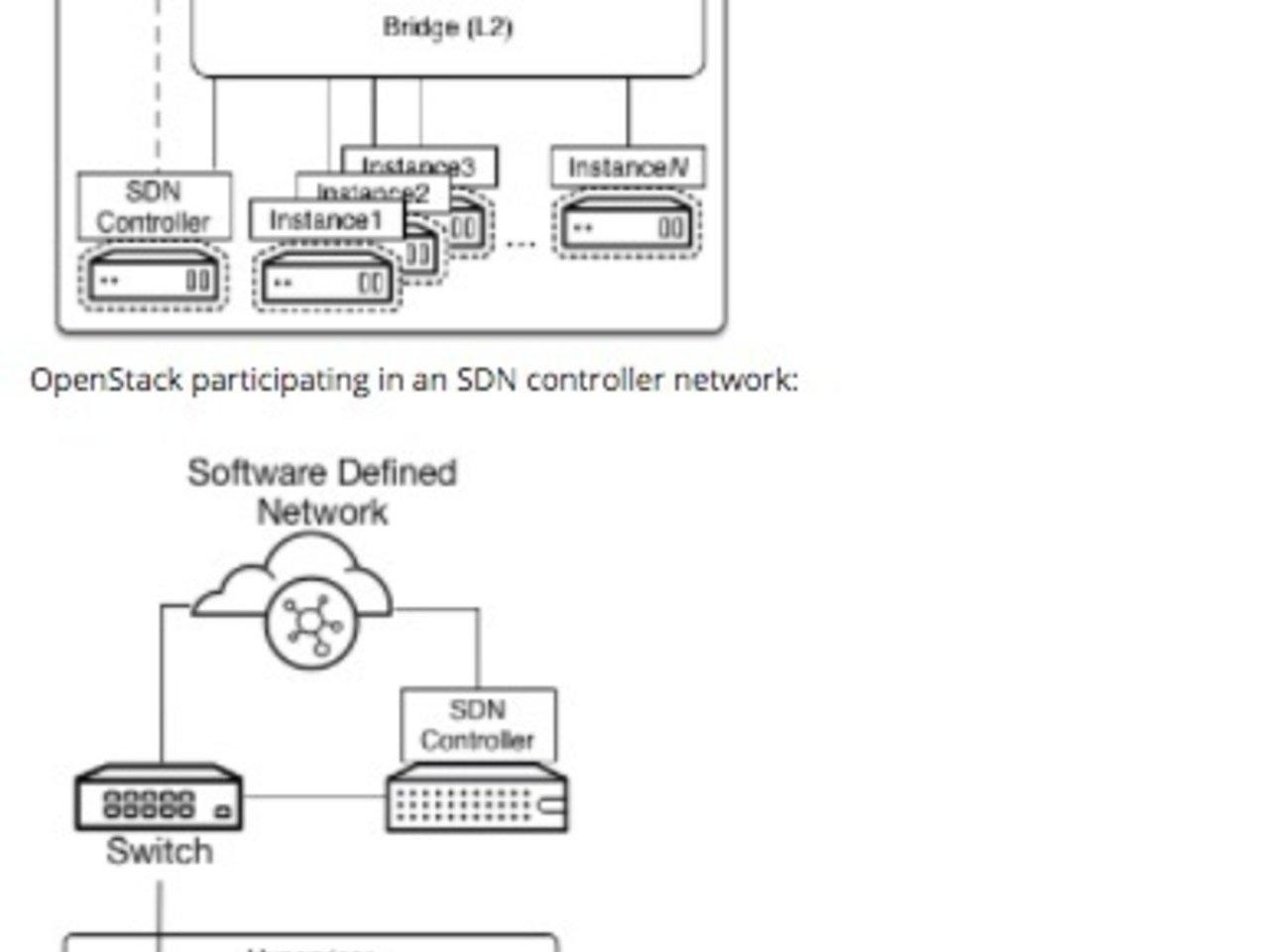 SDN Openstack