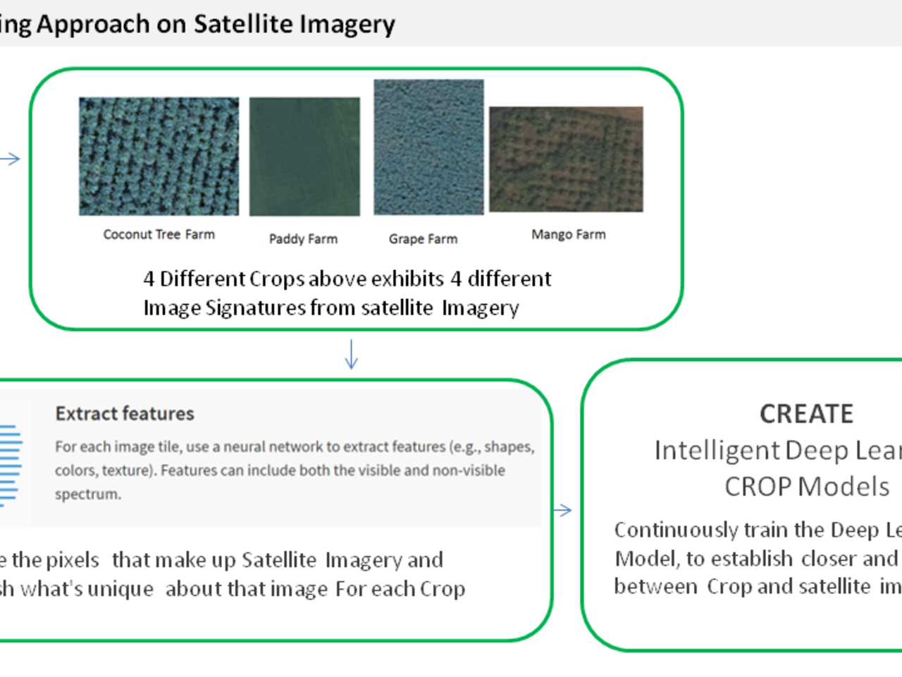 Crop health analysis and prediction through satellite imagery
