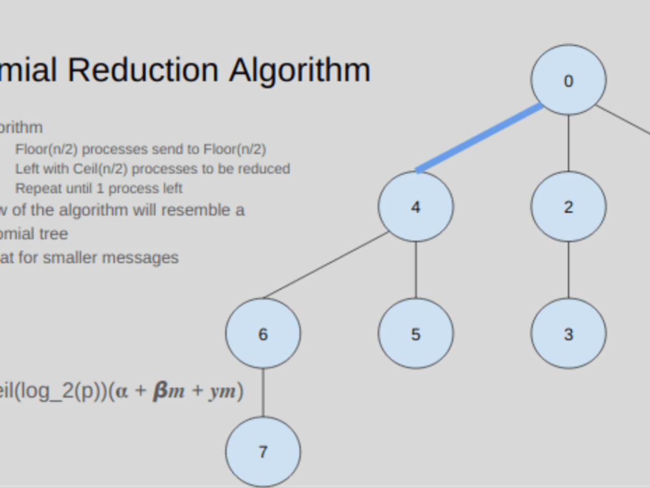 Understanding MPI Reduction Algorithms