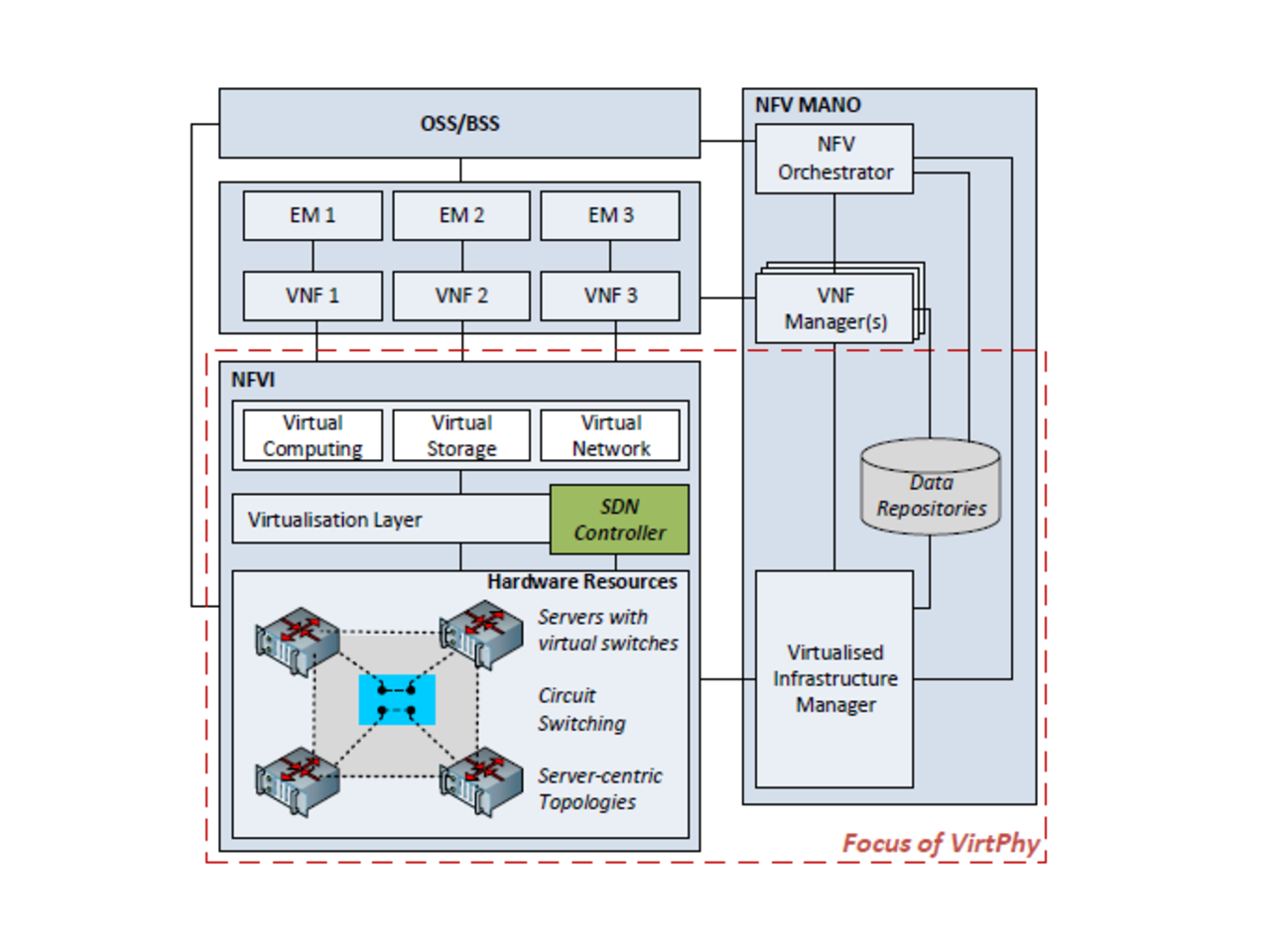 VirtPhy: A Fully Programmable Infrastructure for Efficient NFV in Small Data Centers