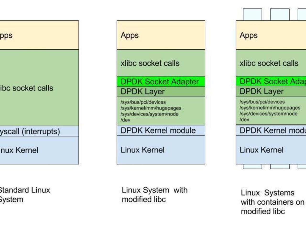 DPDK adaptation of libc socket calls