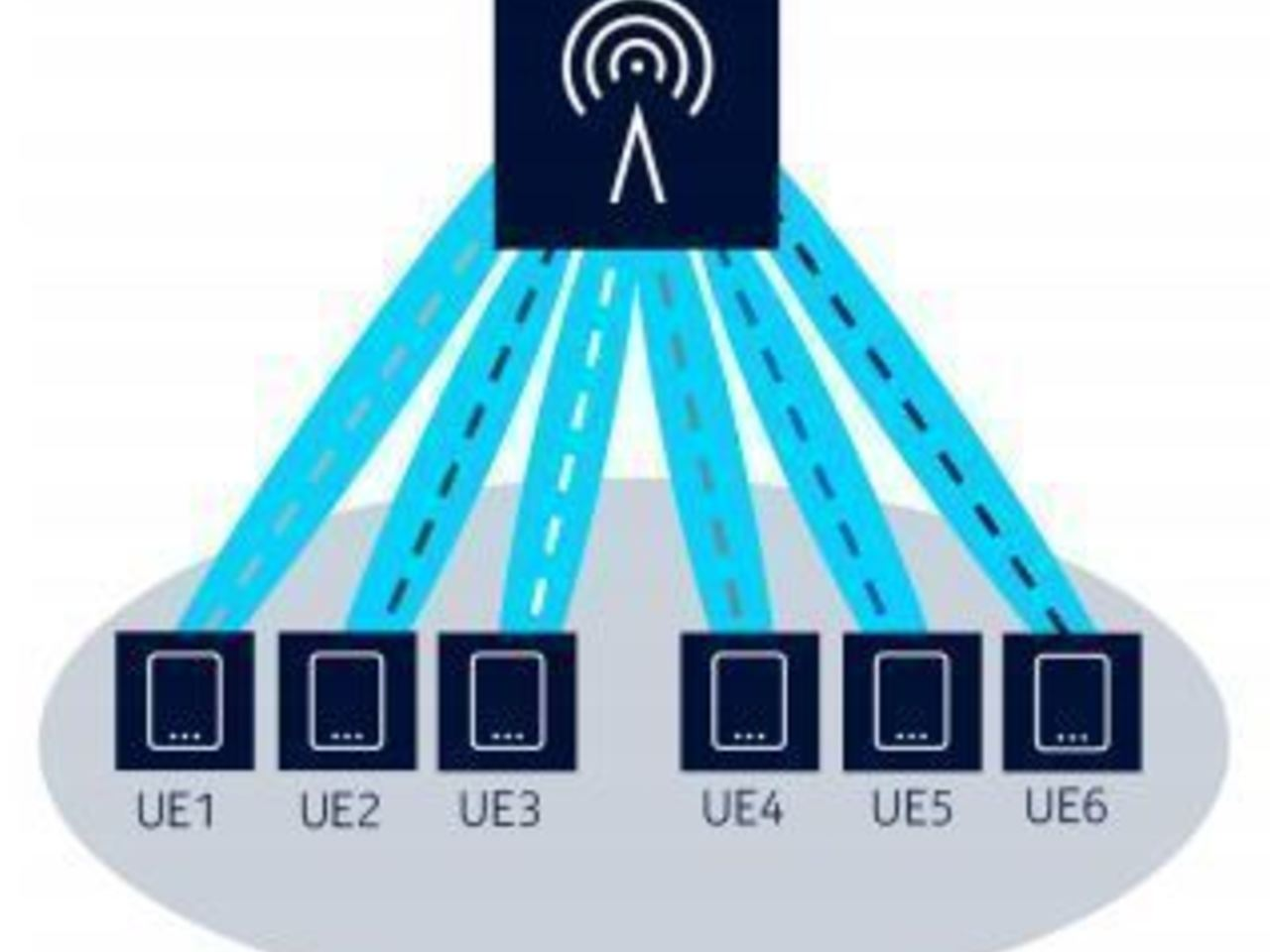 WirelessAI: Adaptive Beamforming for 5G