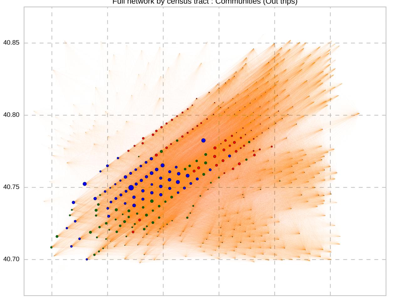 Demand prediction on graphs