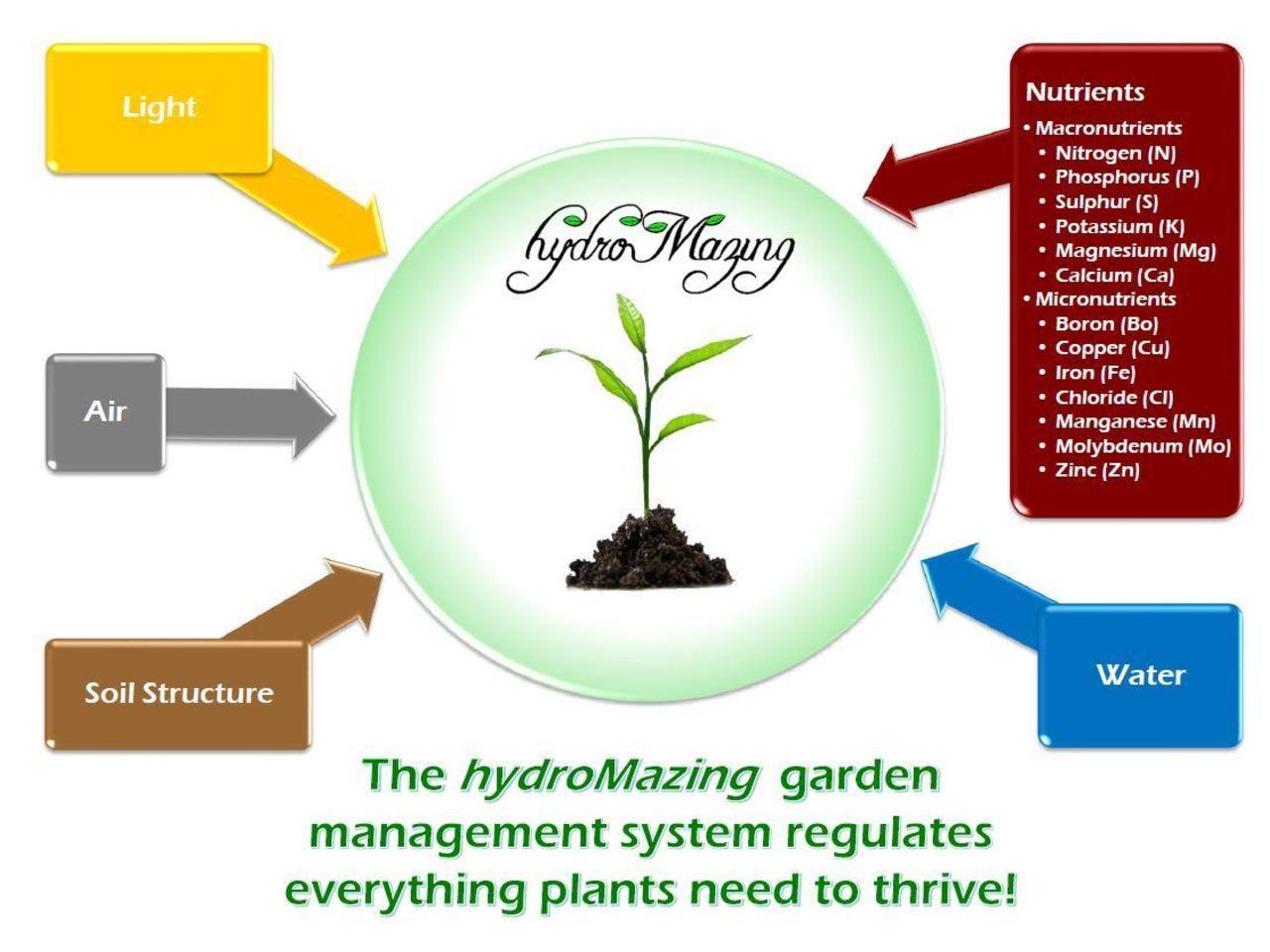 hydroMazing Smart Garden System