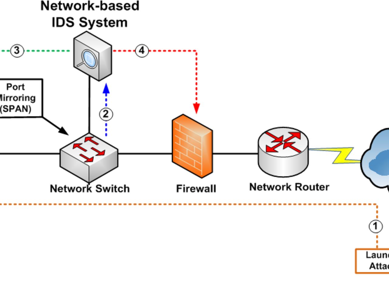 intrusion detection systems An intrusion detection system (ids) is a device or software application that monitors a network or systems for malicious activity or policy violations.
