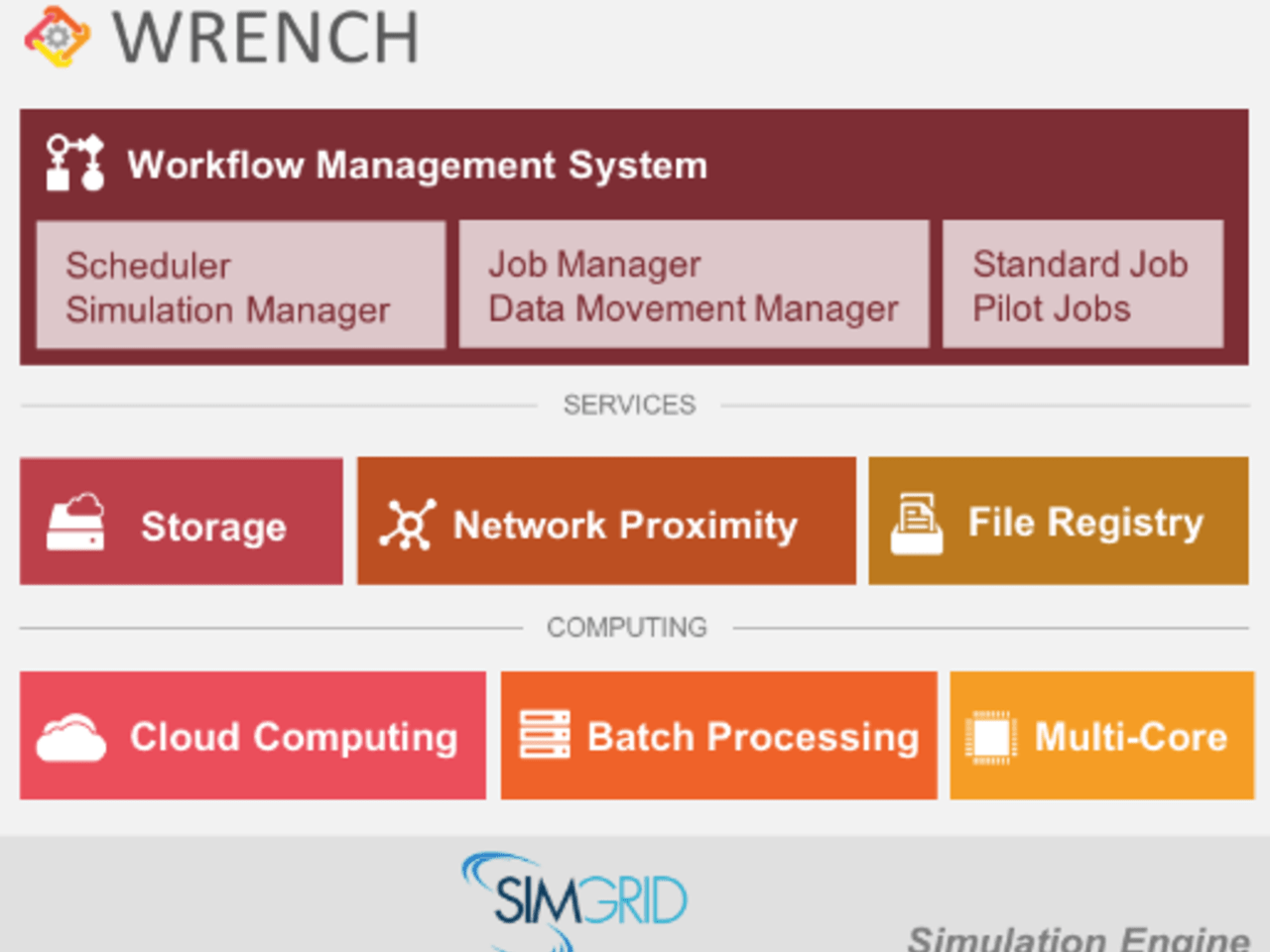 WRENCH: Workflow Management System Simulation Workbench