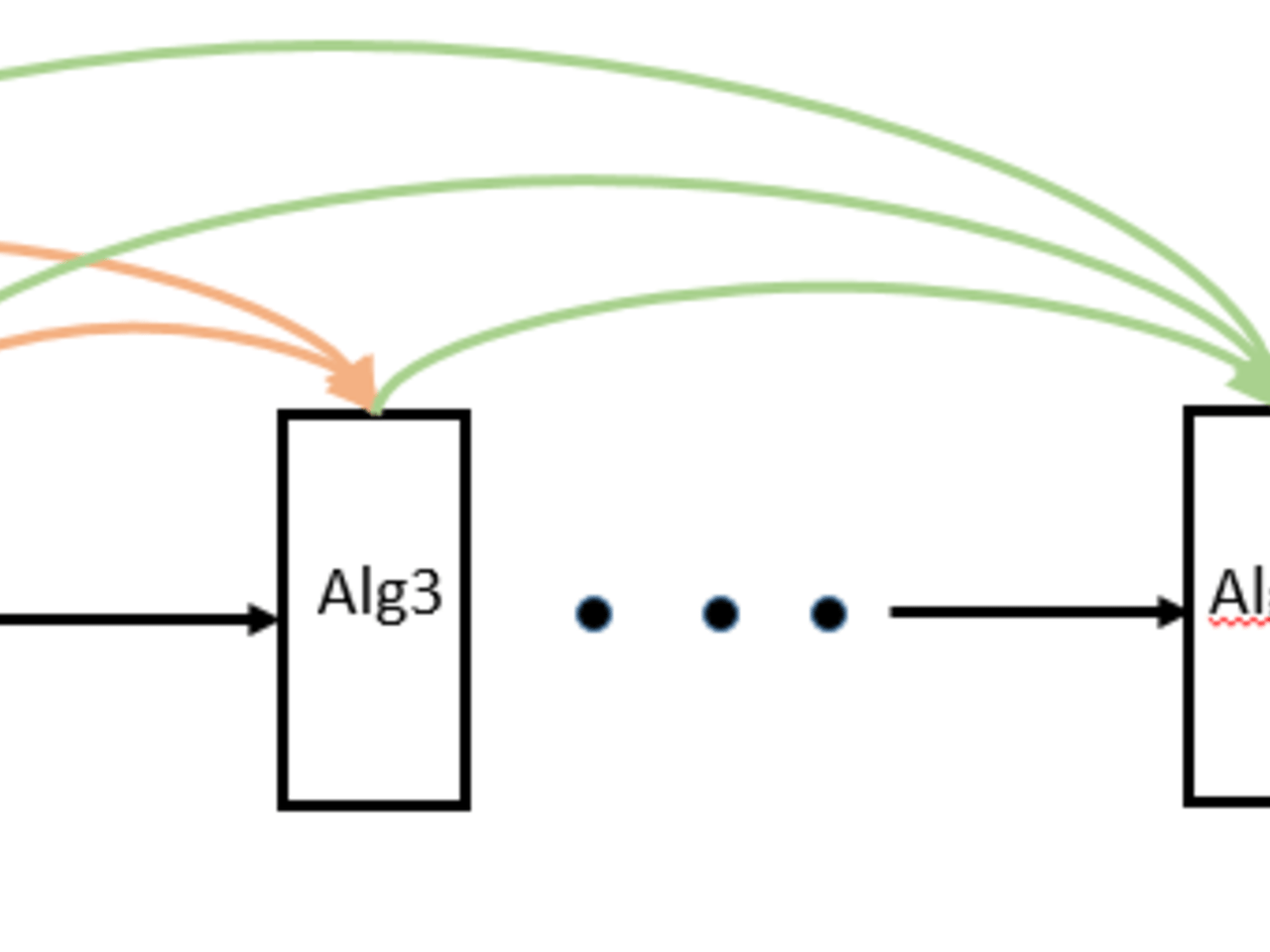Algorithm Transfer