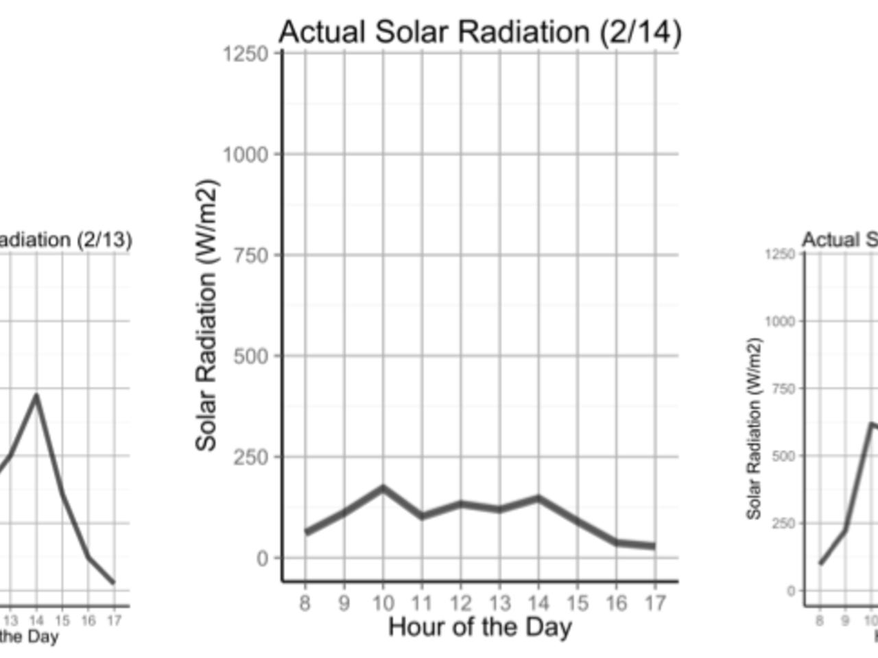 Solar Forecasting in Hawaii