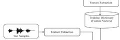 Standard diagram
