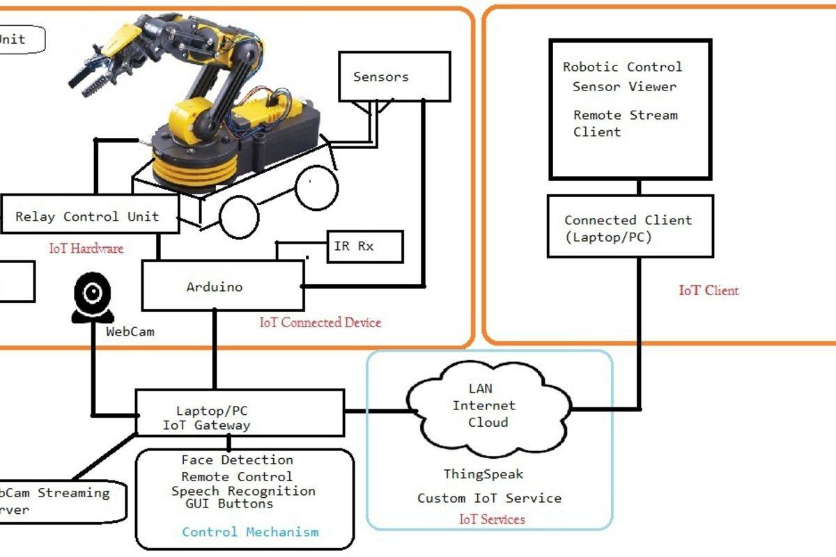 UROBI- Multi modality robotic framework
