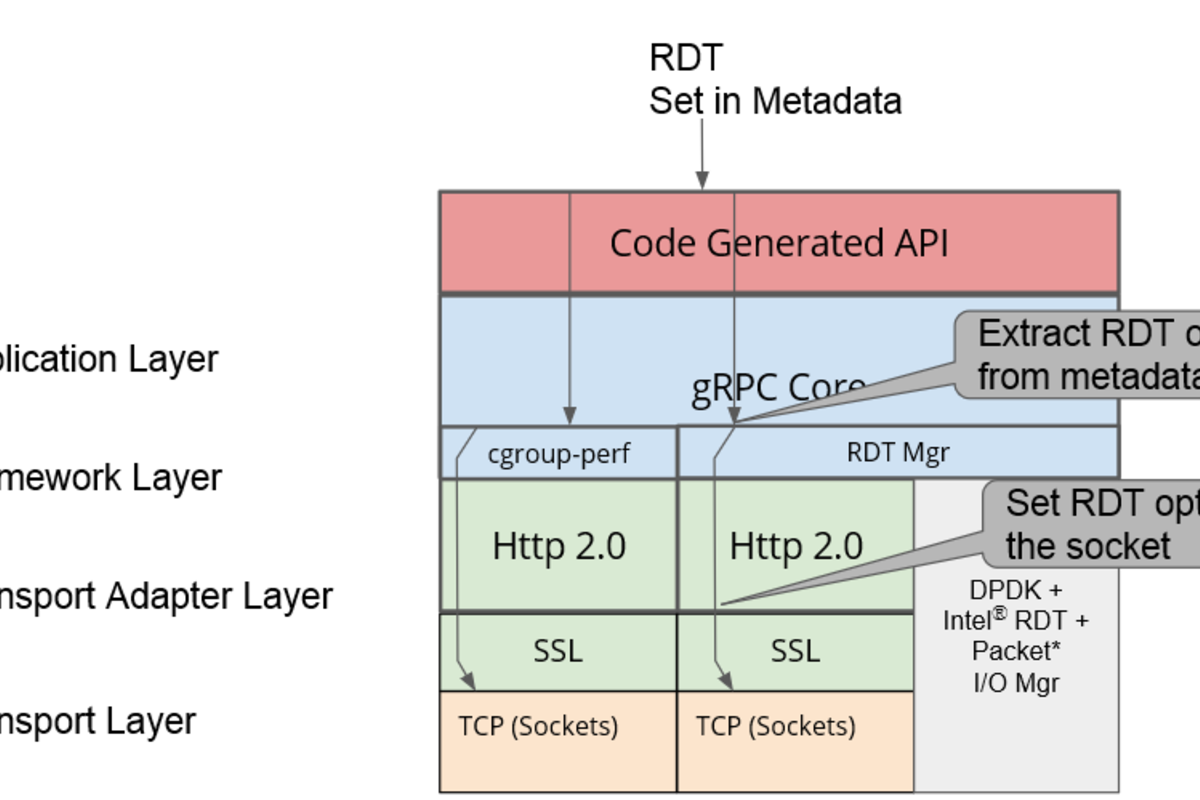 gRPC stack supporting Intel Resource Director technology (RDT)
