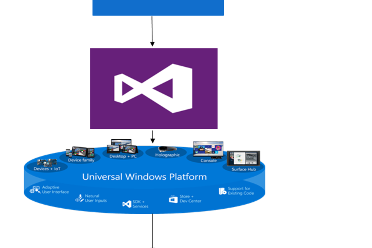 transforming-intel-developer-zone-for-microsoft-hololens-experience