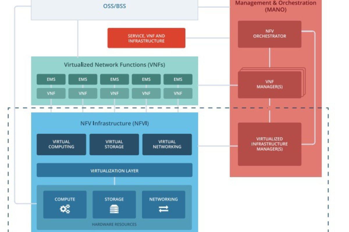 openstack ETSI NFV
