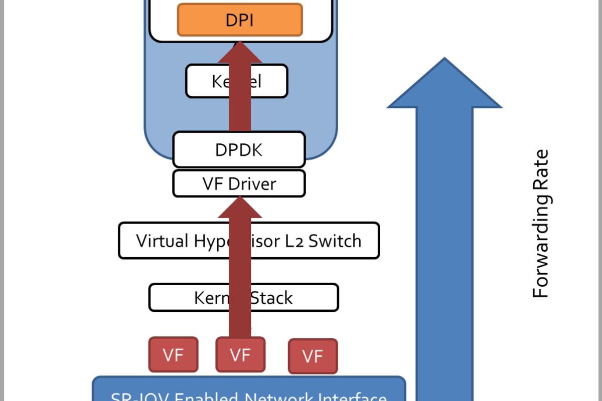 DPDK enhanced VNF DPI over an SR-IOV accelerated network