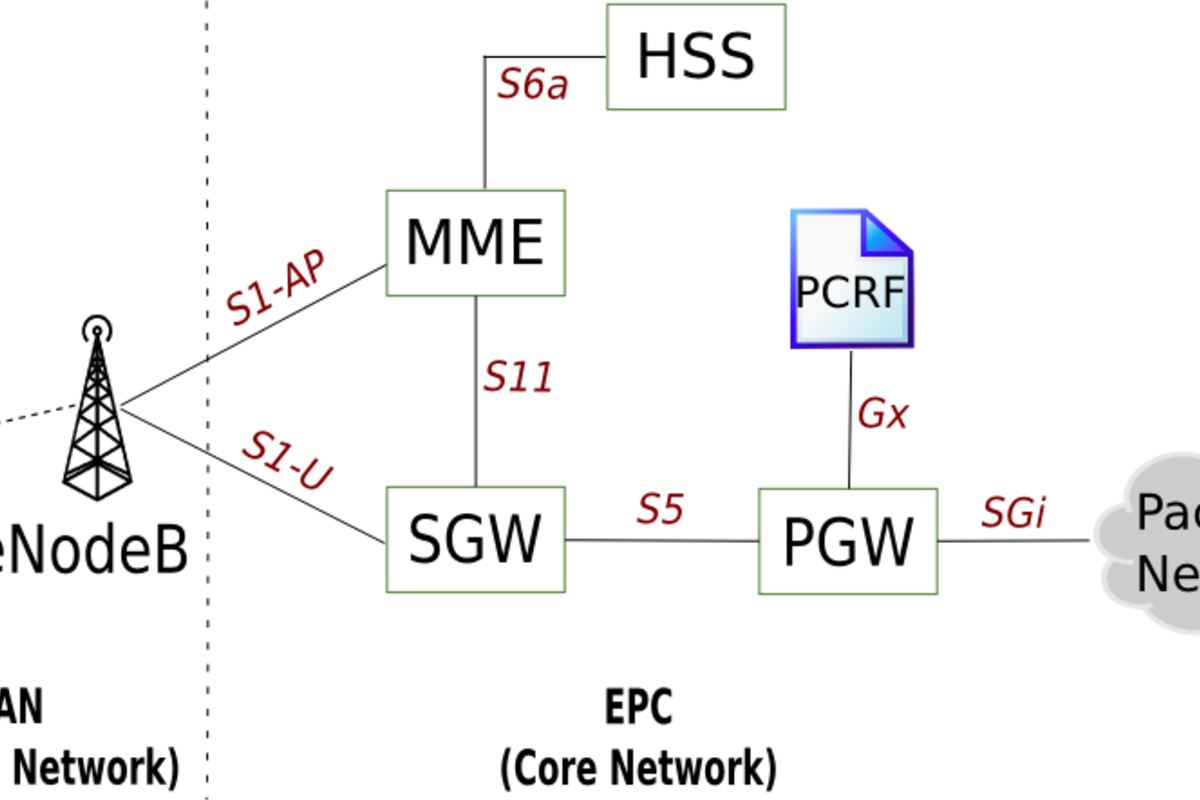 Redesigning the LTE packet core using SDN and NFV
