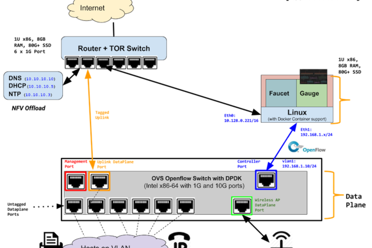 Deploying SDN Wired/Wireless Network
