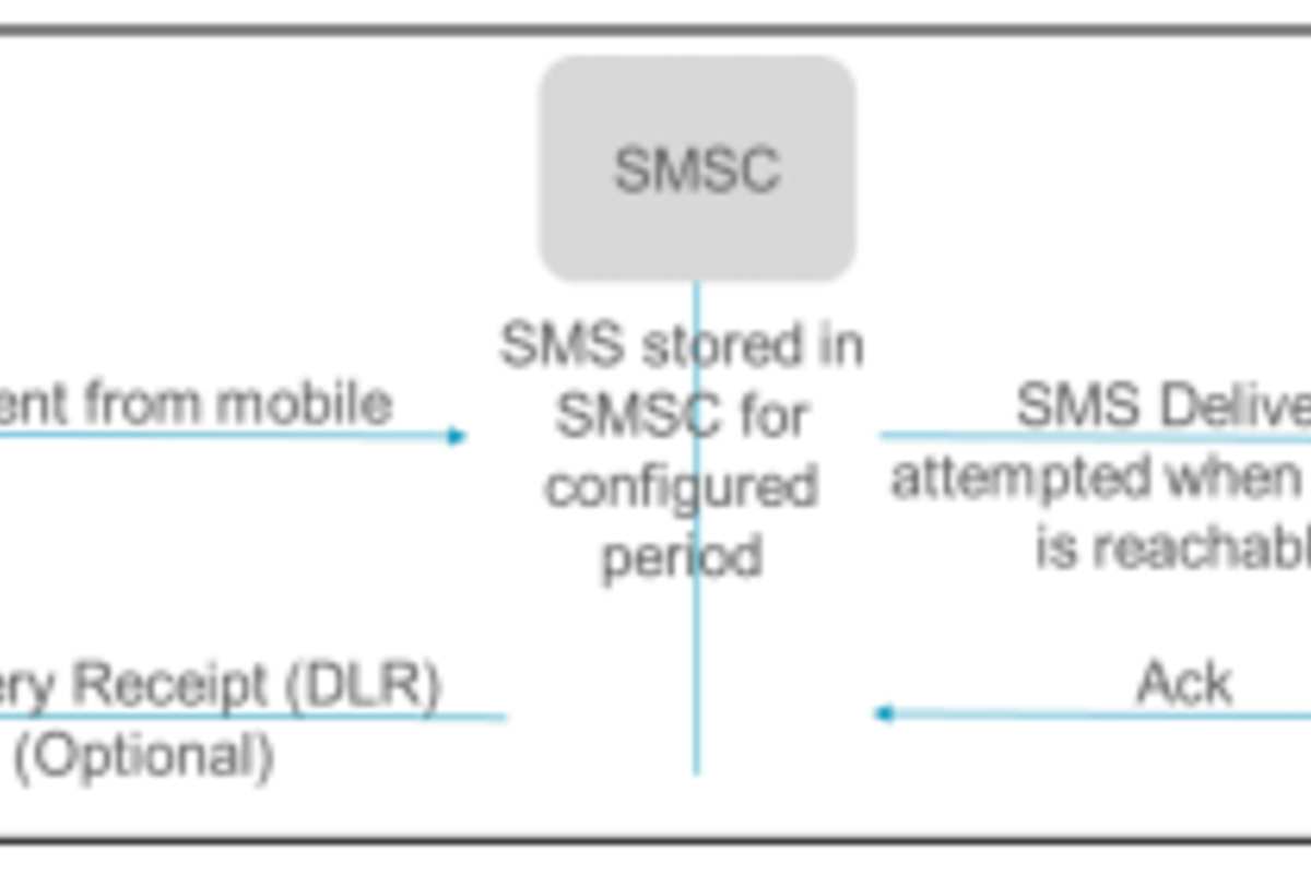 Internet of Things: wireless issues in using mobile communication network