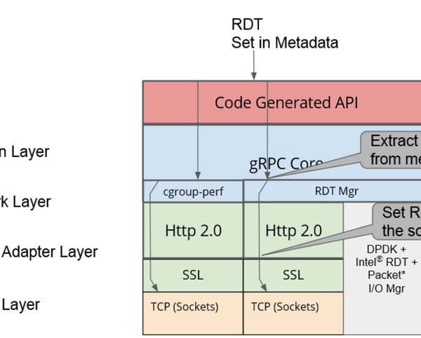 gRPC framework to support application to utilize the Cache Allocation Technology of Intel's RDT
