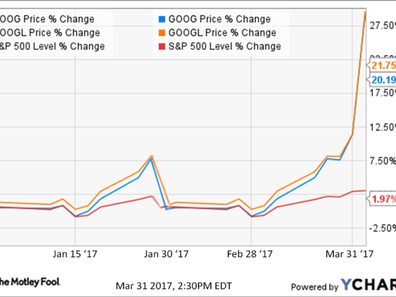Google Stock Price Prediction | Intel DevMesh