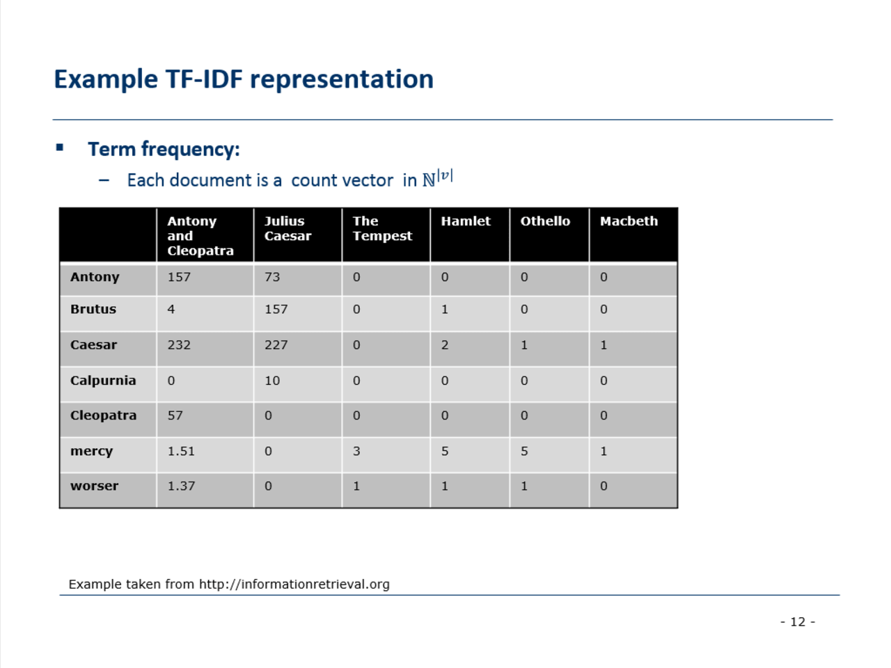 Product Recommender system using TF-IDF and Word2Vec | Intel DevMesh
