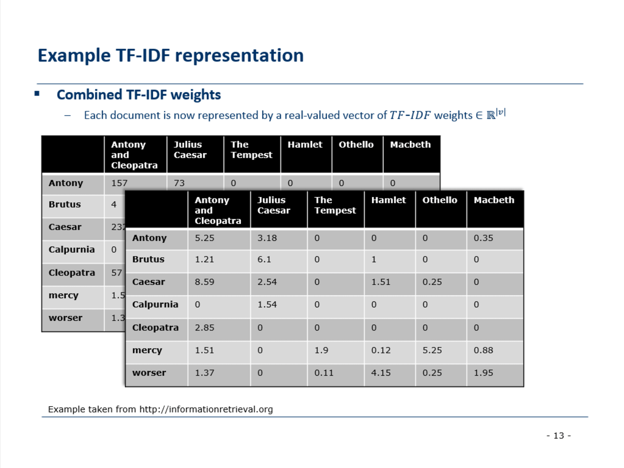 Product Recommender system using TF-IDF and Word2Vec | Intel