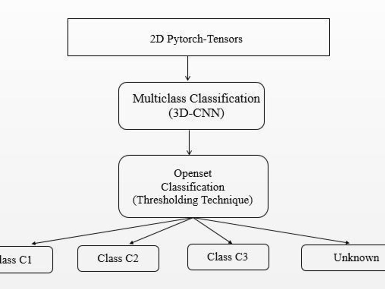 Video Classification Pytorch