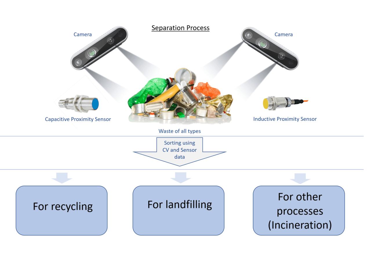 Smart Waste Management: A revolutionary step towards a