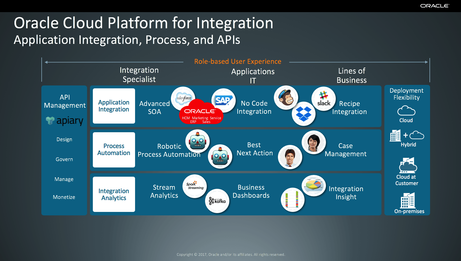 Oracle - Integration Cloud Service | UiPath Go!