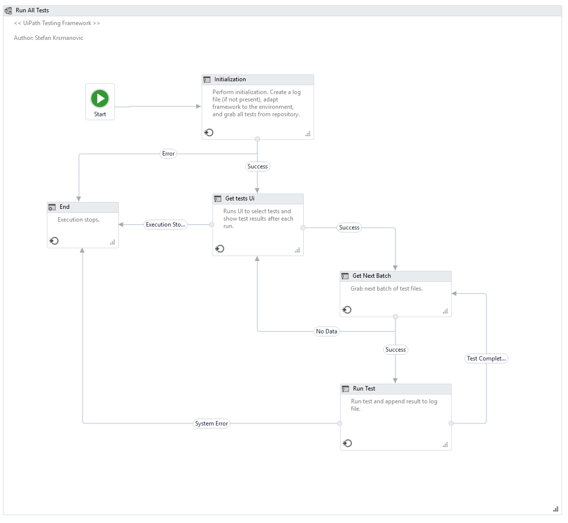 Testing Framework for UiPath   UiPath Go!